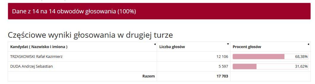 Wyniki głosowania w drugiej turze _ m. Luboń